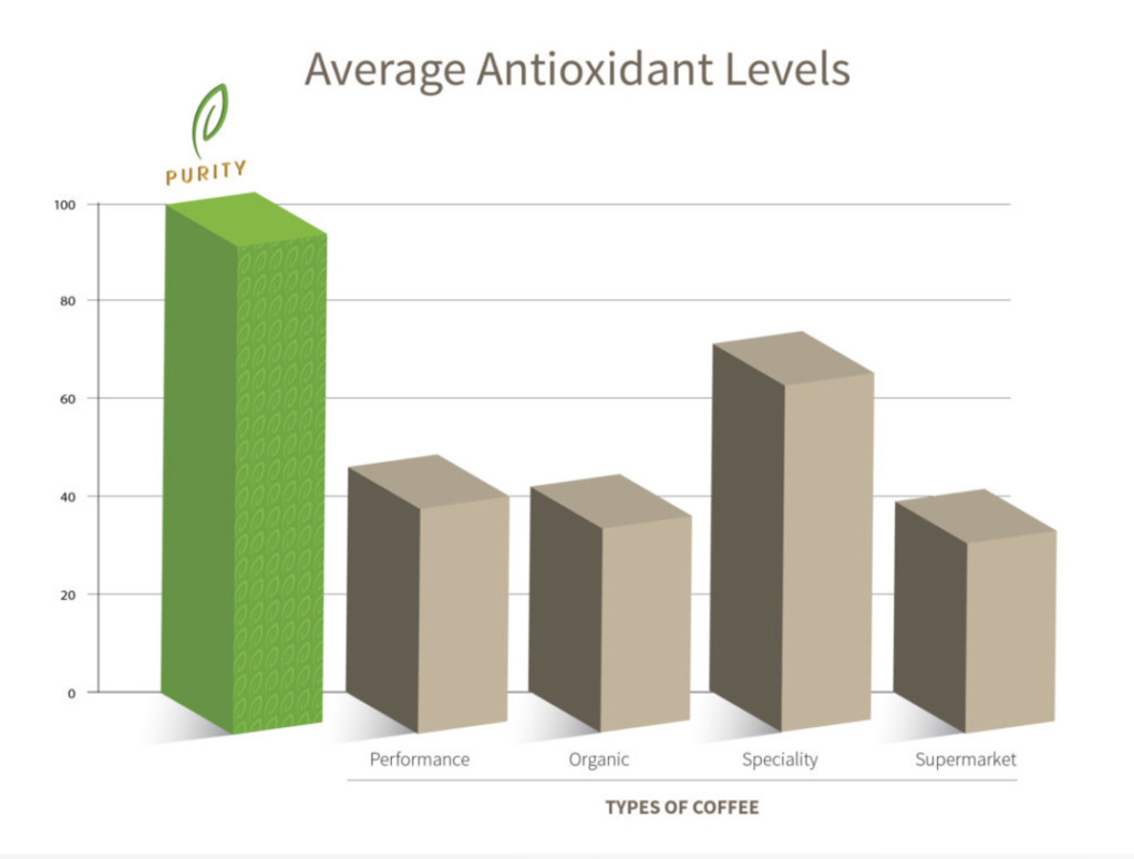 Purity Chiropractic - Purity Coffee antioxidant levels